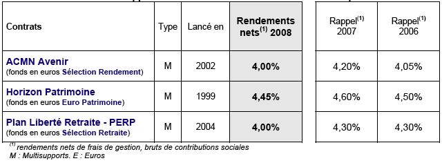 contrats-en-cours-de-commercialisation-performances-2008-des-supports-en-euros-des-contrats-en-unites-de-compte