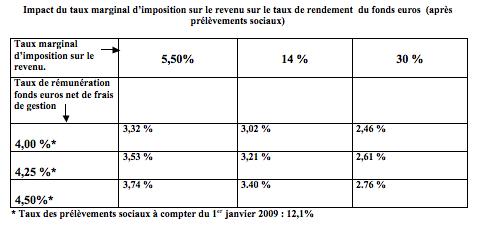 impact-du-taux-marginal-de28099imposition-sur-le-revenu-sur-le-taux-de-rendement-du-fonds-euros-apres-prelevements-sociaux