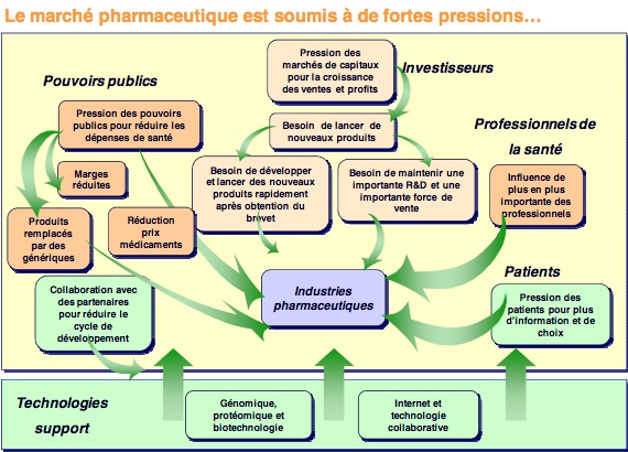 marche-pharmaceutique