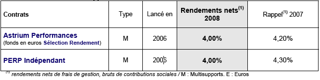 performances-2007-des-supports-en-euros