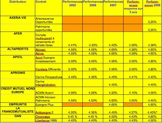 performances-2008-des-contrats-dassurances-vie-fonds-euros-1