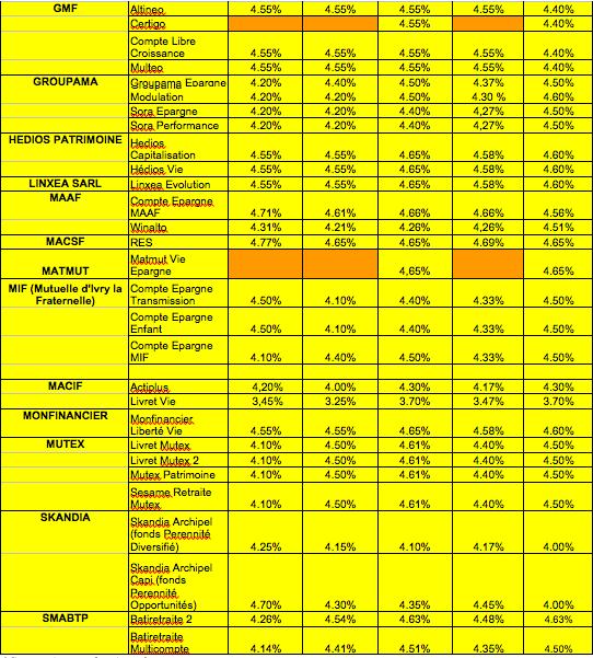 performances-2008-des-contrats-dassurances-vie-fonds-euros-2
