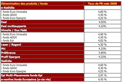 rendement-assurance-vie2