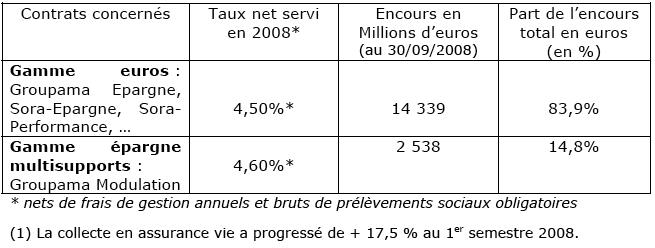 taux-de-rendement-2008-groupama