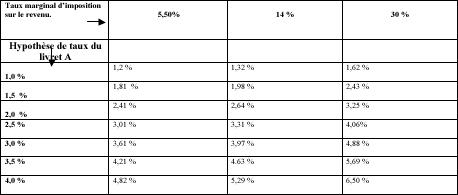 taux-de-rendement-minimum-net-de-prelevements-sociaux-et-apres-imposition-des-revenus-financiers