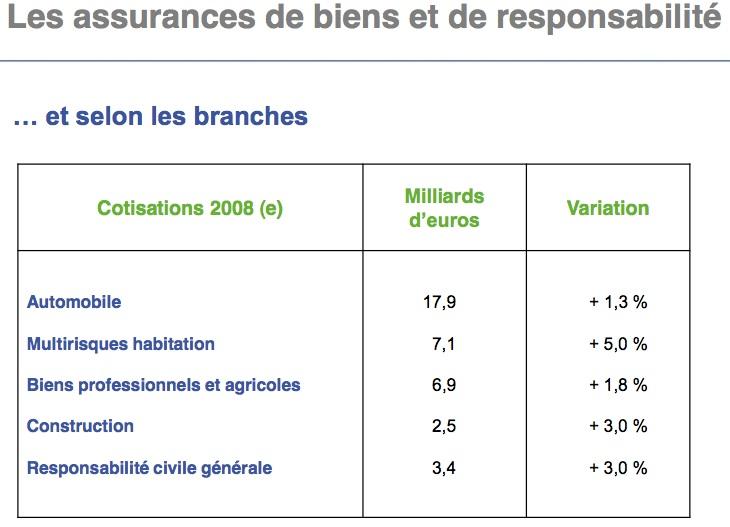 les-assurances-de-biens-et-responsabilites-15