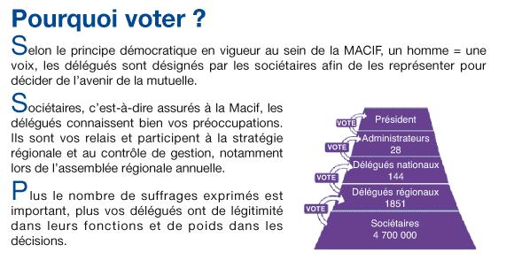 vote-macif