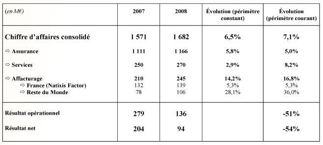resultats-2008-coface