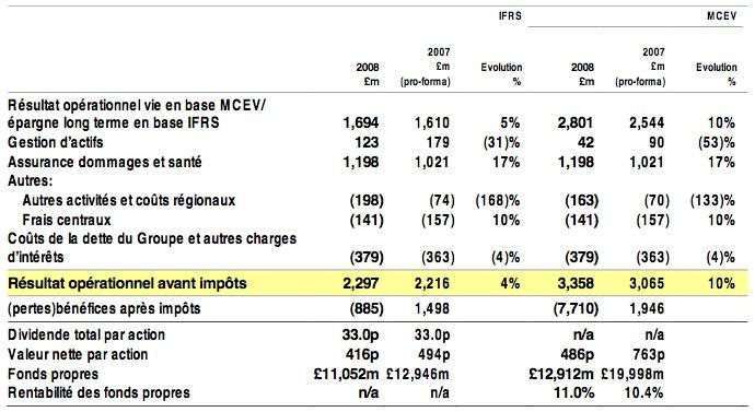 resultats-annuels-aviva-plc