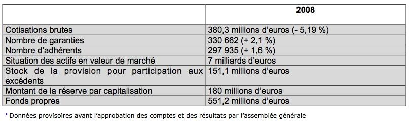 resultats-2008-carac