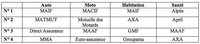 assureurs-preferes-des-francais-70