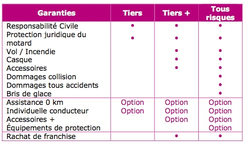 garnties-assurance-moto-mutant-assurances