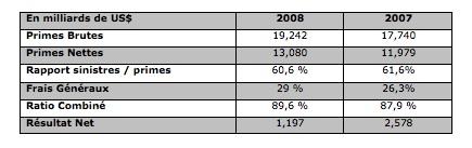 resultats-2008-ace