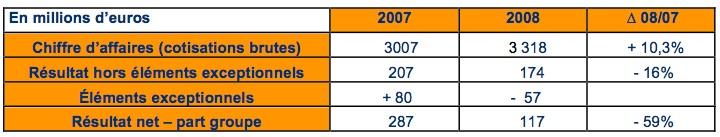 resultats-2008-malakoff-mederic