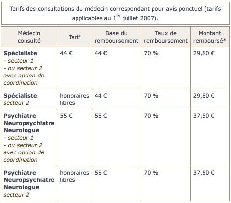 tarifs-consultation-medecin-correspondant-pour-avis-ponctuel1