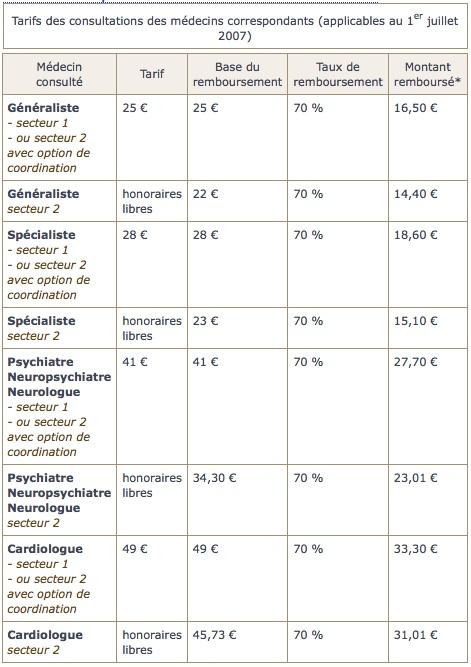 tarifs-consultations-medecins-correspondants