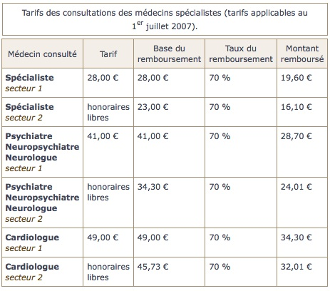 tarifs-des-consultations-des-medecins-specialistes1