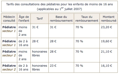 tarifs-des-consultations-des-pediatres-pour-les-enfants-de-moins-de-16-ans