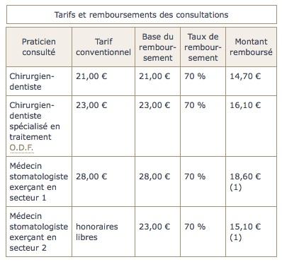tarifs-et-remboursement-consultations-chirurgien-dentiste