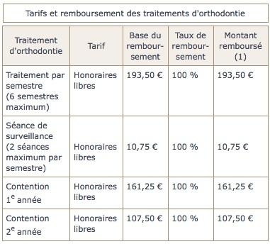 tarifs-et-remboursement-des-traitements-orthodontie
