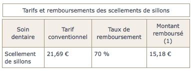 tarifs-et-remboursements-des-scellements-de-sillons