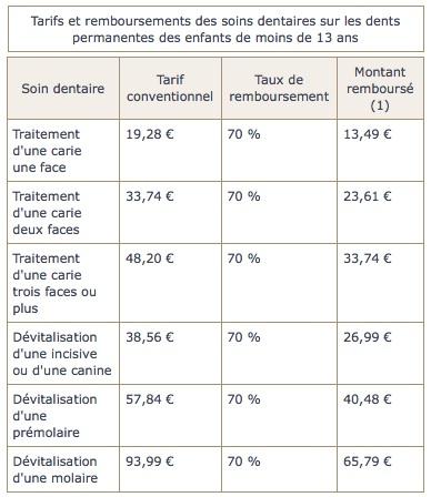 tarifs-et-remboursements-des-soins-dentaires