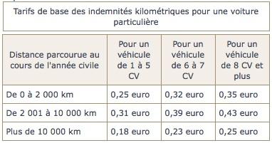indemnites-kilometriques-transport-medical
