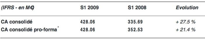 resultats-april-1er-semestre-2009