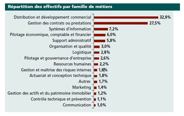 Metiers assurance familles repartitions