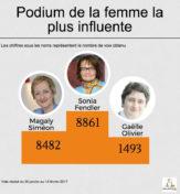 podium-de-la-femme-la-plus-influente
